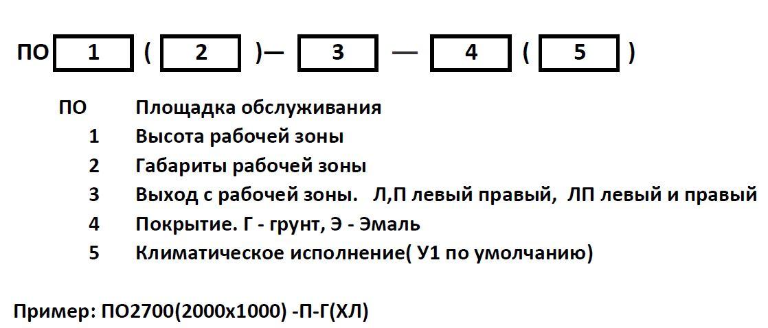 Кодировка площадок обслуживания